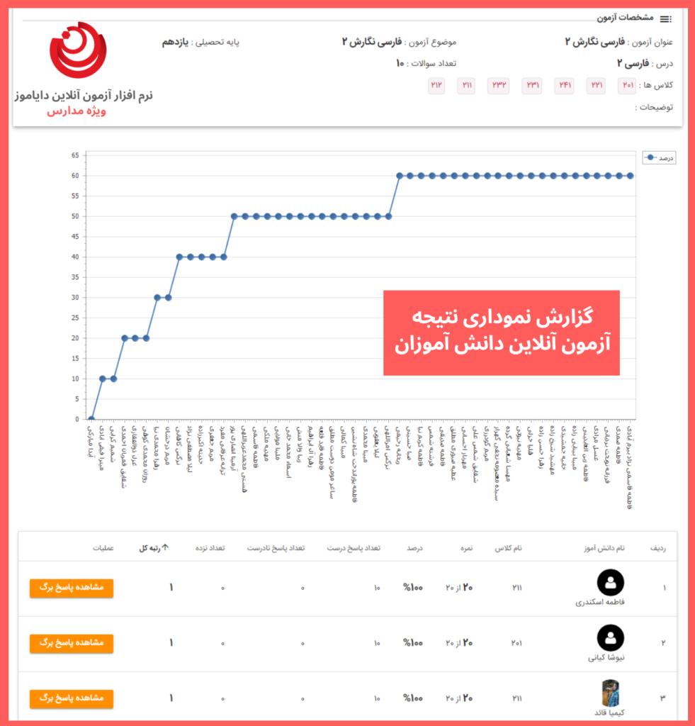 گزارش نموداری نتایج آزمون آنلاین