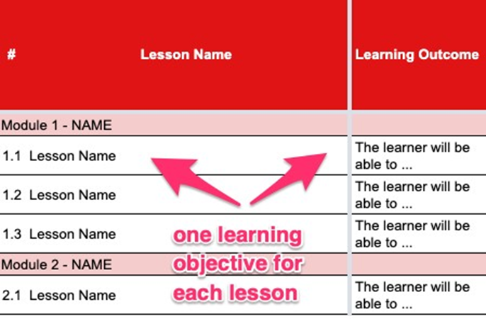 دسته بندی دروس در آموزش مجازی