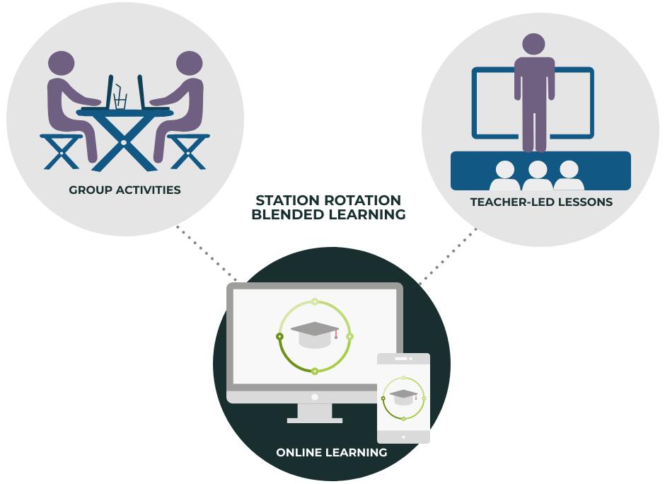 یادگیری ترکیبی چرخش بین ایستگاه ها