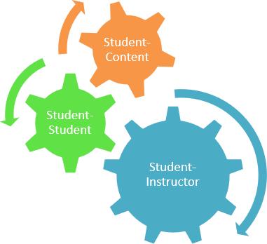 سه فرم تعامل تدریس دانش آموز محور